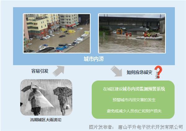 城市内涝防治监测系统、城市内涝防治监测系统解决方案