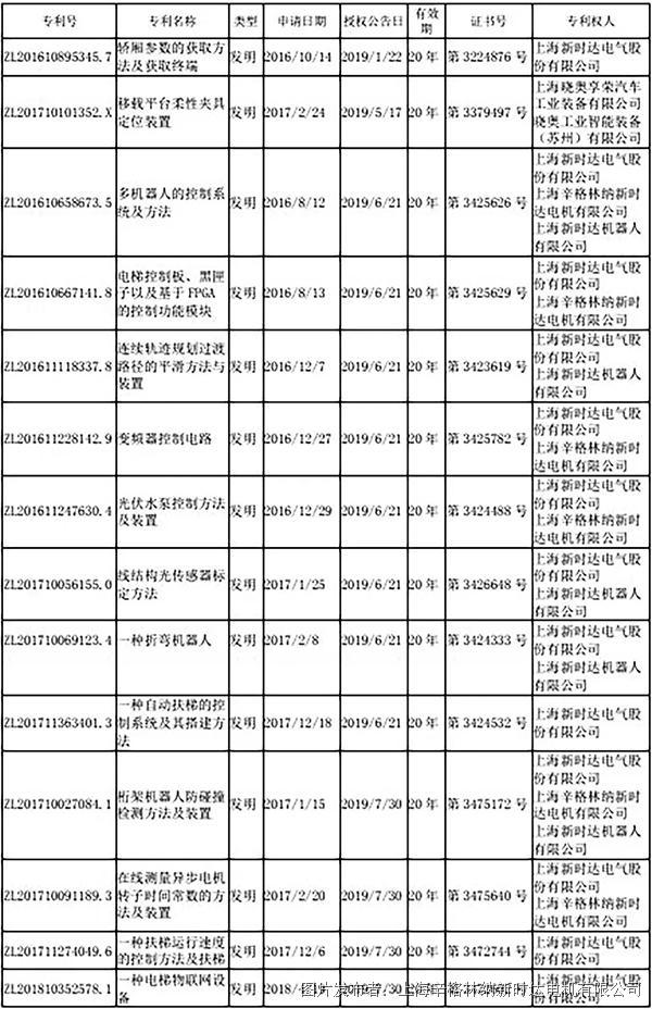 新时达 近期获得多项专利证书