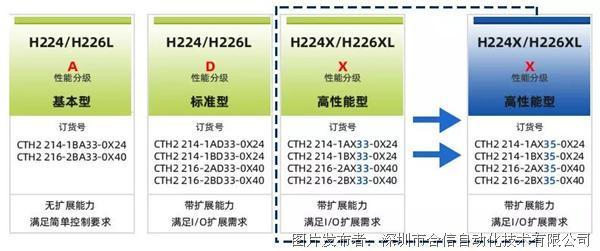 合信新品丨CTH200系列PLC【V5】首款发布