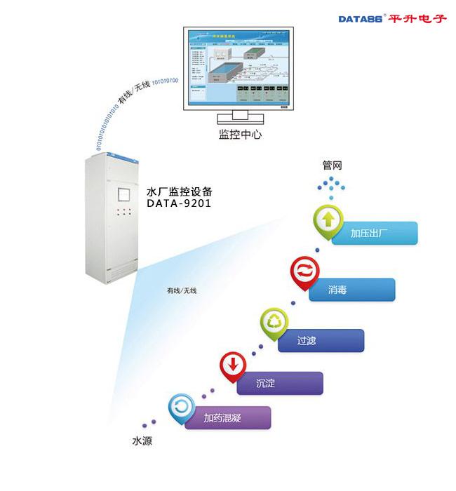 水厂自动化控制系统——智慧水厂