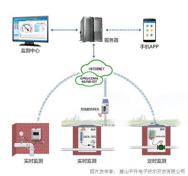 唐山平升电子:供水管网监测(压力流量监测系统)