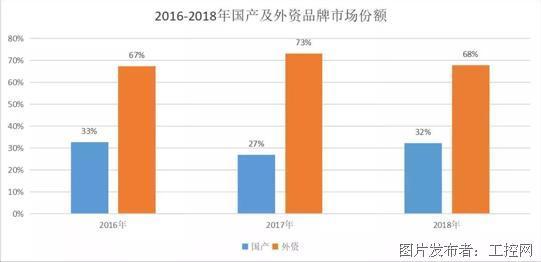 """弯道超车与强势领衔,工业机器人领域日益崛起的""""中国力量"""