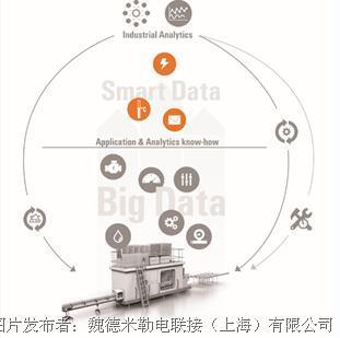 """维护先人一步,数据定义""""魏""""来 ——魏德米勒工业分析白皮书助力企业释放数据潜能"""