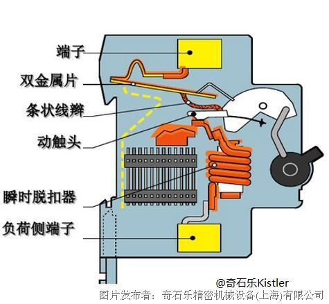 低压断路器脱扣力在线检测方案
