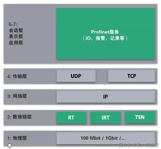 如何改善工業網絡通信——PROFINET@TSN