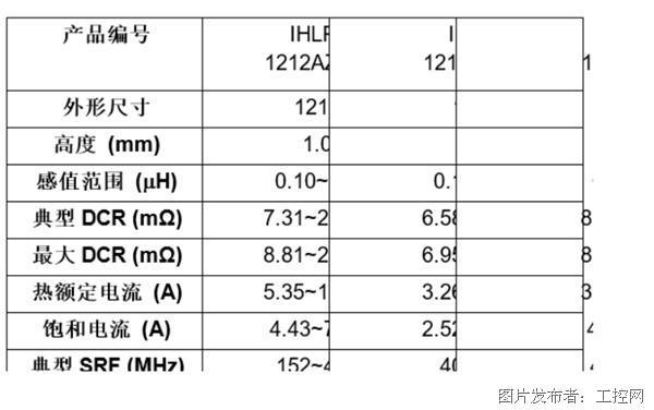 Vishay推出三款1212尺寸新型汽車級IHLP®電感