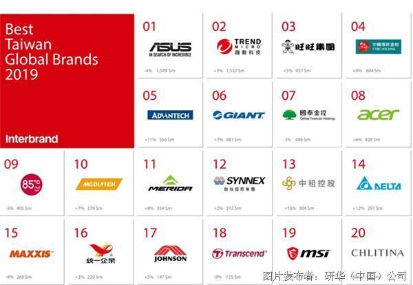 研华连续两年荣获台湾国际品牌第五名