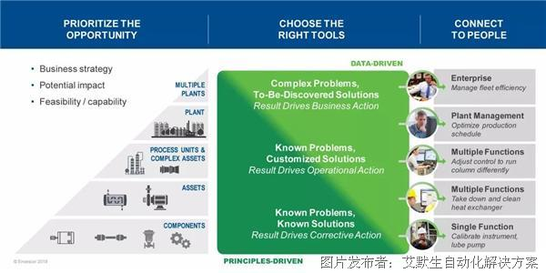 艾默生豐富的運營分析產品組合促進數字化轉型