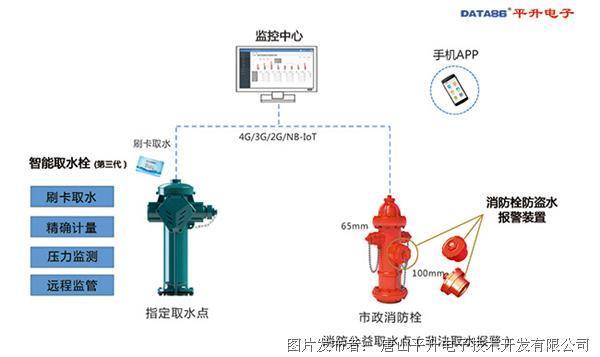 智能中水取水栓—智能消火栓