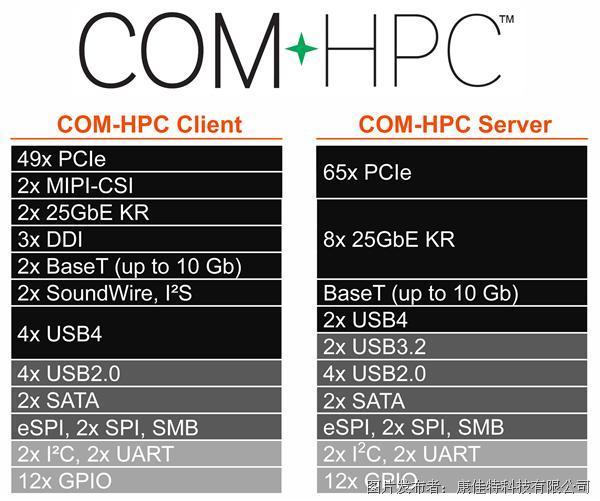 PICMG COM-HPC委员会达到重要里程碑 COM-HPC引脚获得批准