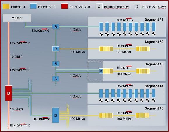 EtherCAT 技术协会正式支持 EtherCAT G