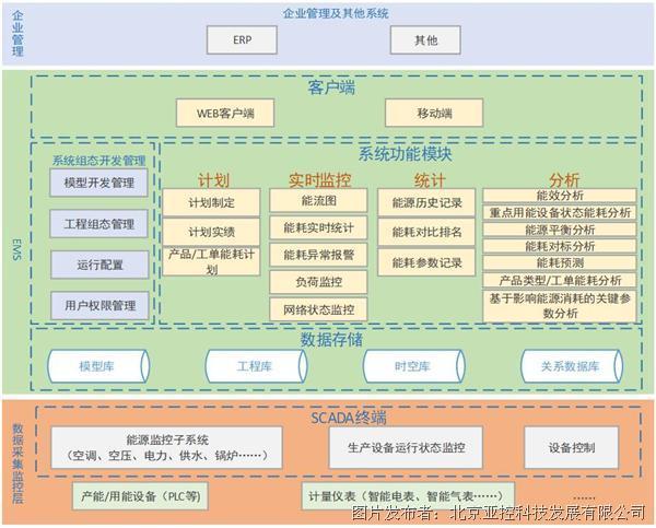 亚控能源管理系统EMS解决方案