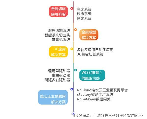 "DMP 2019丨7G35维宏股份展位有""金""品"
