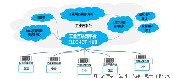 宜科:云上西青,助力企業釋放數字化潛能