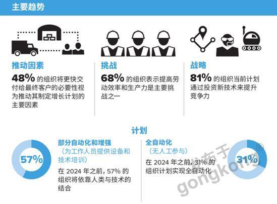 亚太仓储业调查:未来5年,企业愿意把钱投在哪里?