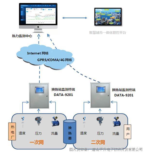 城市供热管网无线监测系统、换热站热网监控系统,热网监控系统