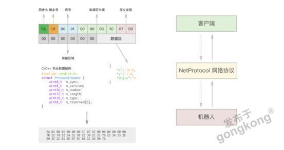 【仙知小课堂】仙知网络协议API使用教程(十)