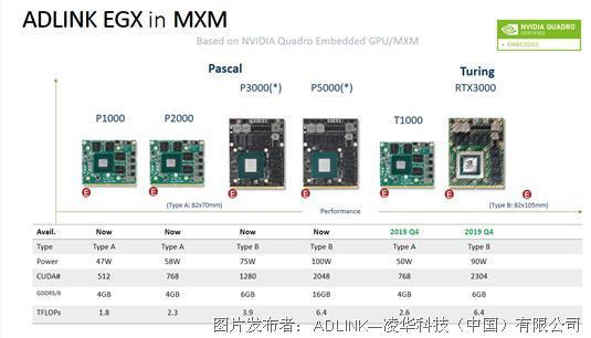 凌华MXM GPU模板