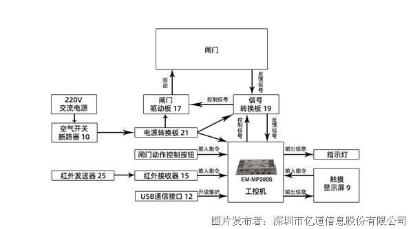 亿道信息:嵌入式工控机在地铁闸机检票系统中的应用