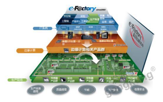 戰略合作|仙知機器人成為三菱e-F@ctory Alliance重要合作伙伴,共同賦能智造