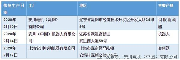 关于新型冠状病毒感染扩大情况下安川电机中国国内三家工厂的业务活动