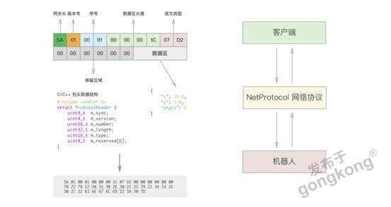 【仙知小課堂】仙知網絡協議API使用教程(十二)