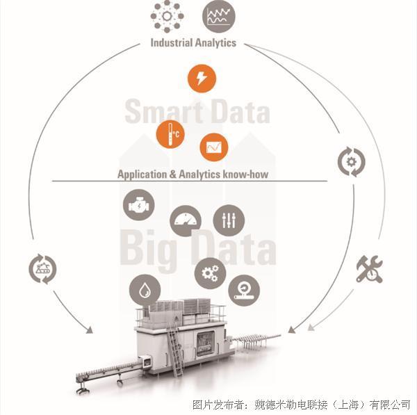 """解密數據,智聯""""魏""""來 ——魏德米勒帶您認識機器學習和人工智能"""