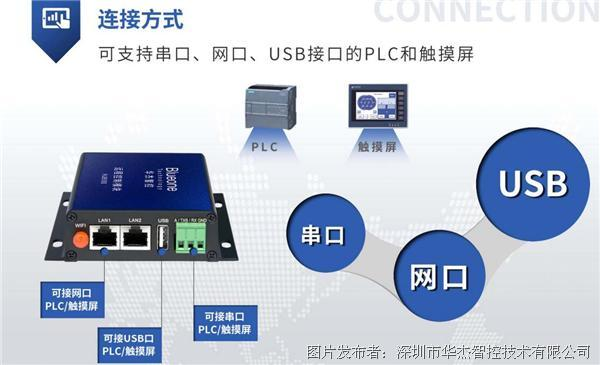 华杰智控远程控制模块协助PLC异地远程调试监控,帮助有序复工