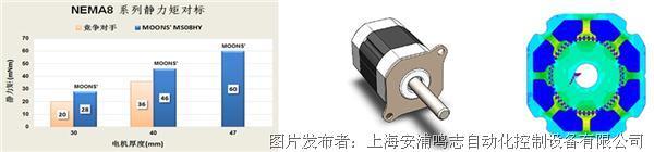 ? NEMA 8 標準混合式步進電機