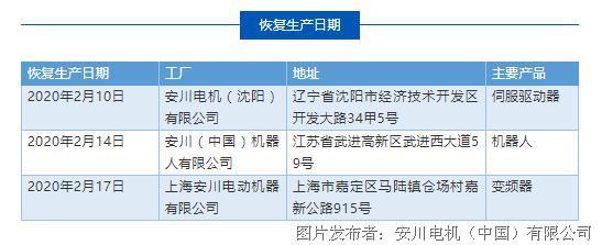 有關新冠肺炎防疫期間 安川電機中國境內三家工廠的復工事宜