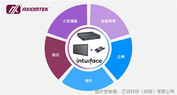 艾訊科技數字電子廣告牌支援Intuiface平臺為零售業客戶塑造全新智慧體驗