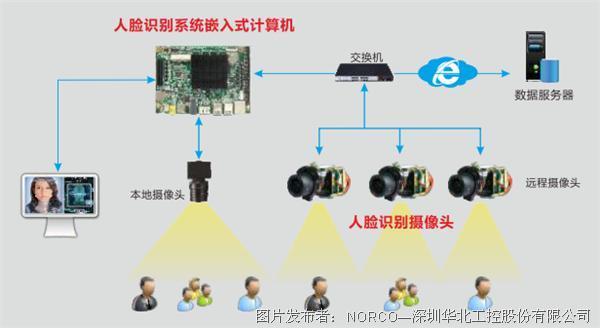 華北工控 | 嵌入式計算機在社區人臉識別門禁系統中的應用
