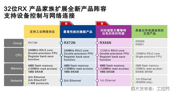 瑞萨电子推出全新32位RX72N和RX66N MCU