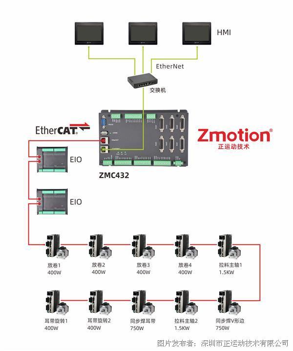 """为抗""""疫""""助力丨正运动技术EtherCAT总线解决方案助力N95口罩机全速生产"""