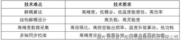 鑫精六維力傳感器優勢介紹