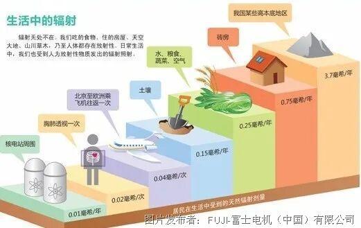 富士電機輻射監測設備|讓您和輻射保持安全距離