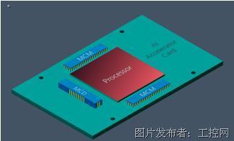 Vicor 1200A ChiP-set 助力实现更高性能的 AI 加速卡