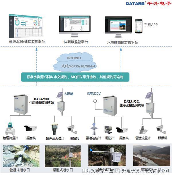 生态流量监测—水电站下泄流量在线监测
