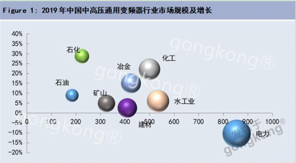 乍暖還寒年,中高壓變頻器市場有哪些值得關注的點?