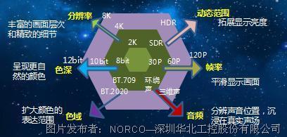 圍繞5G+超高清視頻技術,華北工控著力打造領先的計算機產品方案