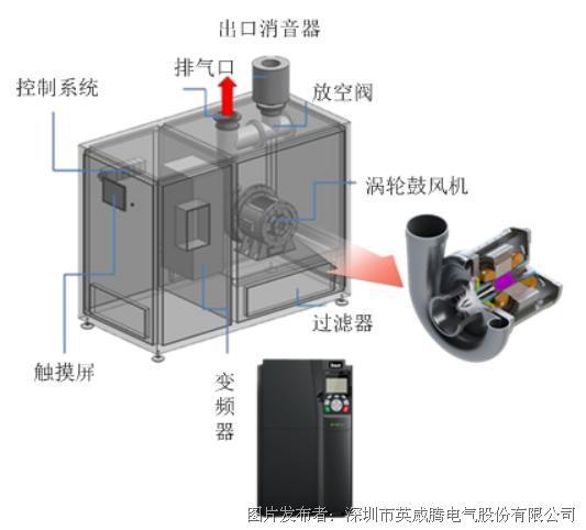 英威騰Goodrive350變頻器助力空氣懸浮鼓風機高效節能