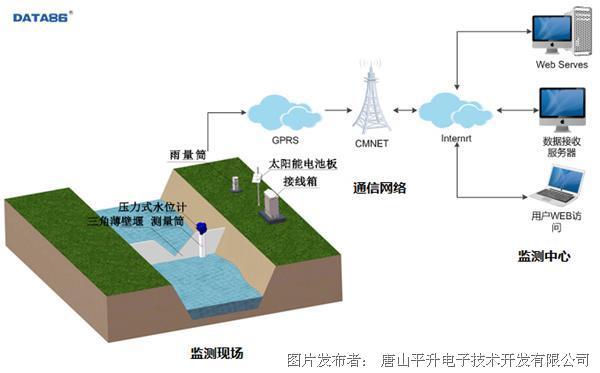 现代化生态灌区田间量测水系统