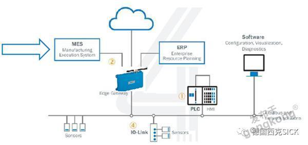 打通工业4.0任督二脉 | 基于TDC的数据采集系统