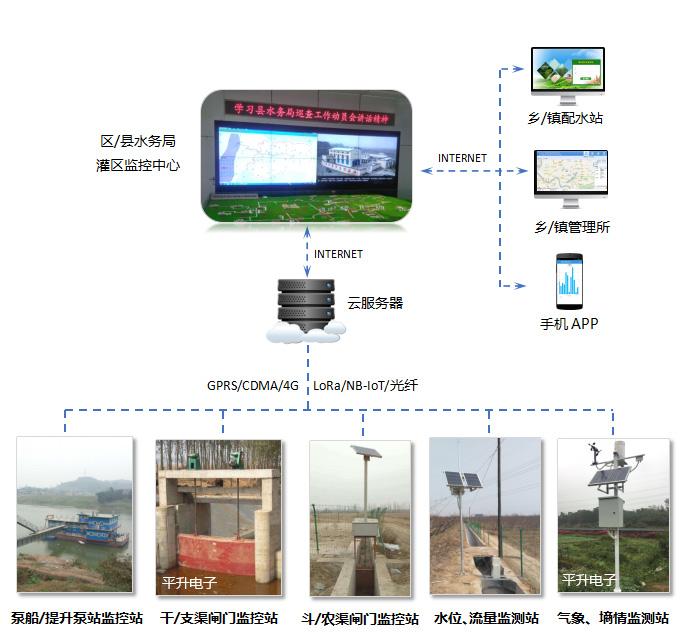 农田水利管理信息化系统、农田水利管理信息化系统的设计与应用