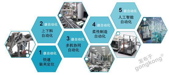 測量自動化,你的工廠是幾級?