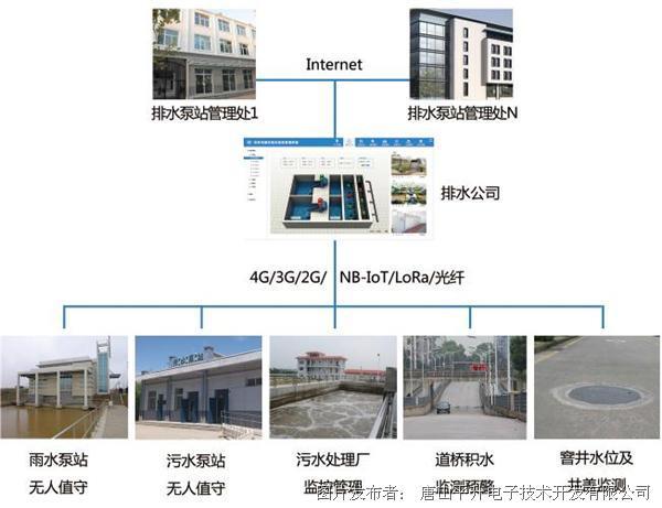 防汛排涝信息系统、城市防汛排涝系统