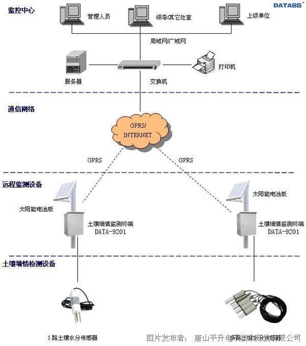 土壤墑情在線監測系統(北京林業大學土壤墑情監測項目)
