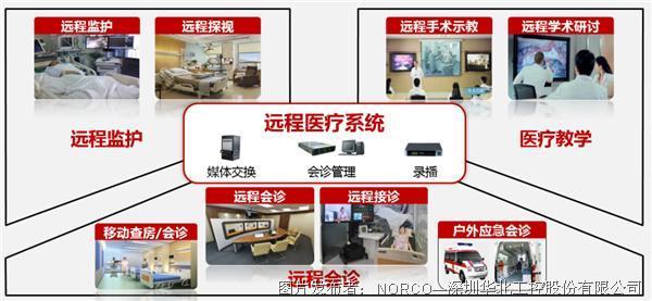 """遠程醫療被""""催熟"""",華北工控可提供遠程醫療系統專用計算機產品方案"""