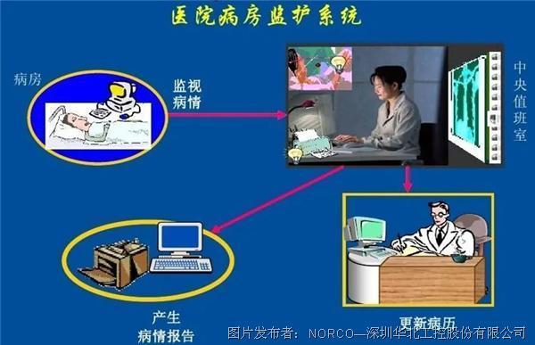 華北工控   嵌入式計算機在醫用中央監護系統中的應用