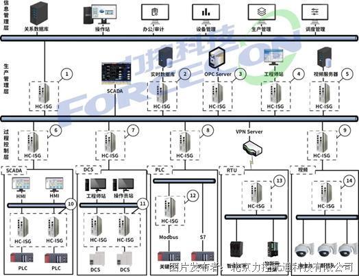 〖新品出击〗工业互联网之工控信息安全产品